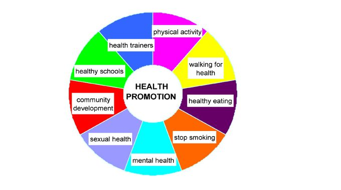 What Is Health Promotion?